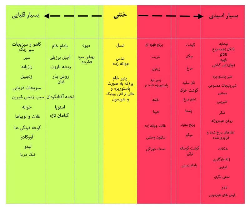 جدول رژیم غذایی برای پسردار شدن